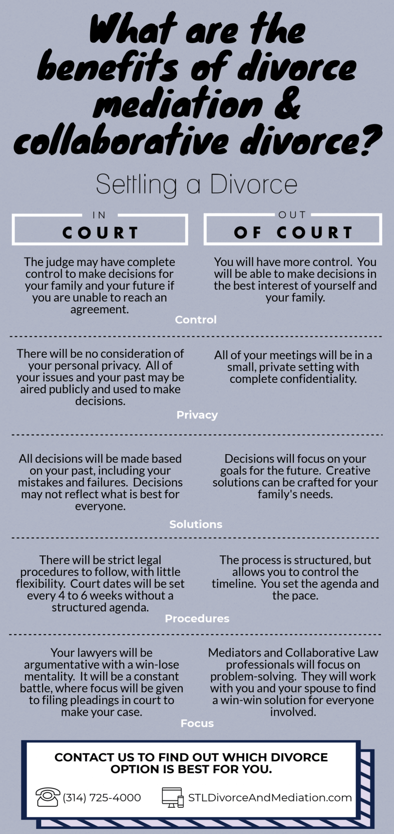 Infographic of settling a divorce
